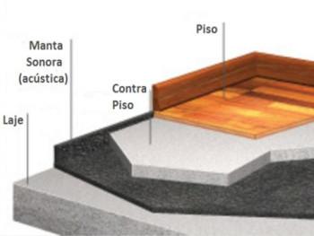 Manta p/ piso laminado Acústica Sonora 2 mm - M²